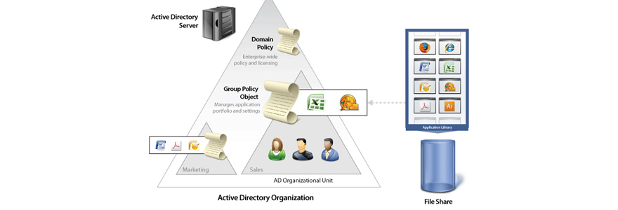 annuaire Active Directory